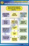 "Стенд (плакат) ""Схема организации охраны труда на предприятии"""