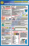 """Стенд (плакат) """"Безопасность труда в химических лабораториях"""""""