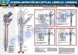 """Плакат """"Форсунки (інжектори) паливної системи DEUTZ COMMON RAIL  (код 0111-06 LAZ)"""