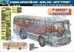 """Плакат """"Общий вид и органы управления ЛАЗ-695Н"""""""