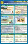 Безопасность работ на электрифицированных линиях ж/д