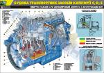 "Плакат ""Двигатель Скания НРІ 6-ти цилиндровый евро 5"""