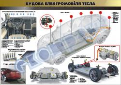 """Плакат """"Будова електромобіля Тесла"""""""