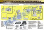 """Плакат """"Паливні системи дизельних двигунів з рядним багатоплунжерним ПНВТ"""""""""""