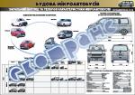 Плакат «Общий вид и технические характеристики микроавтобусов» 4510401