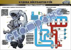 Плакат «Система турбонаддува» 4510406