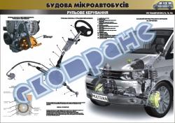 Плакат «Рулевое управление» 4510411