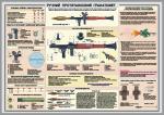 """Плакат """"Ручной противотанковый гранатомет"""" код 4530112"""
