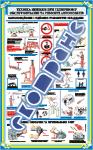 """Плакат """"Техніка безпеки під час експлуатації вантажопідйомного та підйомно-транспортного обладнання"""""""