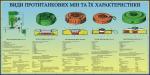 "Плакат ""Виды противотанковых мин и их характеристики""  код  4530401"
