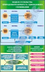 Моделі суспільства природозберігаючого та одноразового споживання   4590103