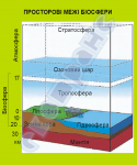 Просторові межі біосфери  4590202