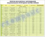 Перелік біосферних заповідників, національних природних парків України  4590208