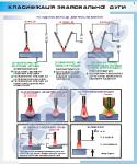 """Плакат """"Классификация сварочной дуги""""  4620102"""