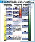 """Плакат """"Влияние сварочного тока на форму и размеры шва""""  4620110"""