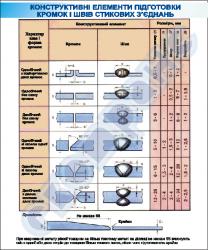 """Плакат """"Конструктивные элементы подготовки кромок швов и стыковых соединений""""   4620129"""