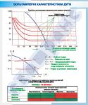 """Плакат """"Вольтамперні характеристики дуги""""     4620131"""