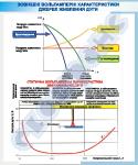 """Плакат """"Зовнішні вольтамперні характеристики джерел живлення дуги""""   4620132"""