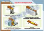 Плакат «Виды и назначения гидроизоляции»