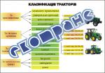 """Плакат """"Классификация тракторов"""""""