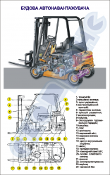 "Плакат ""Будова автонавантажувача"" код 4910101"