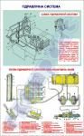 """Плакат """"Гідравлічна система"""" код 4910104"""