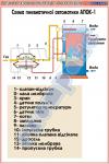 Схема пневматической автоматики АПОК-1