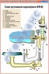 Схема регулювання водонагрівача АГВ-80