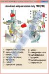 Запобіжно-запірний клапан типу ПКН (ПКВ)