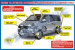 Вузли та агрегати, що впливають на безпеку руху (бус)   БР.1.027Г