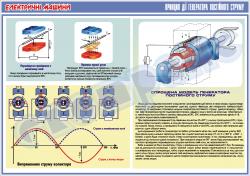 """Плакат """"Принцип действия генератора постоянного тока""""  4600101"""