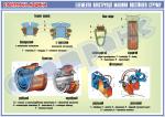"""Плакат """"Елементи конструкції машини постійного струму""""   4600103"""