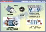 """Плакат """"Елементи конструкції машини постійного струму"""" (лист 2)   4600104"""