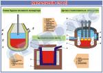 Плакат «Металургія сталі»