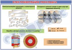 Плакат «Электроизоляционные прокладки»