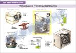 Плакат «Пральні машини ручні та напівавтоматичні»  4560108