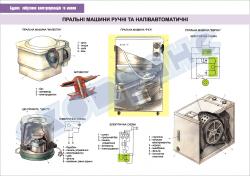 Плакат «Стиральные машины ручные и полуавтоматические»  4560108