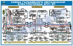 Схема гальмівного обладнання електропоїзда ЕПЛ-2Т