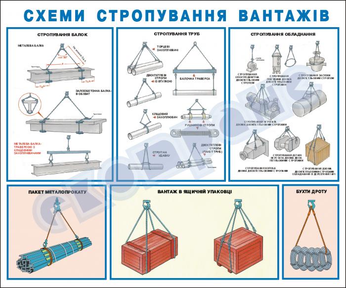 Строповка грузов Типовые технологические схемы строповки ...