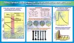 Плакат «Пластична деформація і рекристалізація металів» (лист 2)