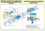 Плакат «Обробка фасонних поверхонь за допомогою копіювальної лінійки.Контроль фасонної поверхні шаблонами»