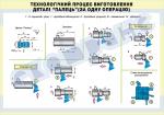 Плакат «Технологічний процес виготовлення деталі «палець» за одну операцію»