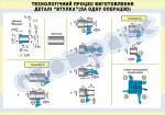 Плакат «Технологический процесс изготовления детали «втулка» за одну  операцию»