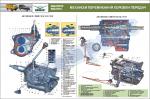 """Плакат """"Механізм перемикання коробки передач"""" (Код UAZ.10)"""