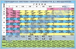 таблица периодической системы химических элементов Менделеева