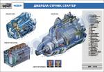 "Плакат ""Джерела струму, стартер"" (код ZIL.131N.12)"