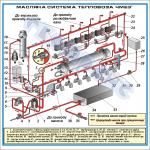 Схема масляної системи тепловоза ЧМЕ3т (1500 х 1500 мм) – ZLG.03.005
