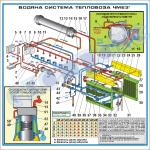 Схема водяної системи тепловоза ЧМЕ3т (1500 х 1490 мм) – ZLG.03.006
