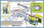 Схема водяної системи тепловоза ЧМЕ3т (900 х 1400 мм) – ZLG.03.006A